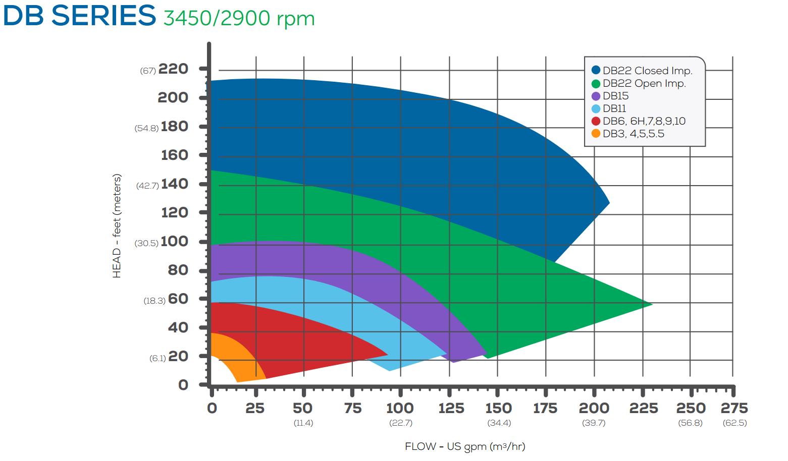Характеристика на центробежна помпа с магнитен съединител